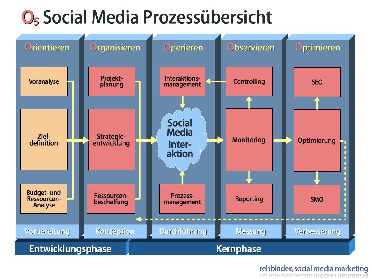 Fotograf München Rehbinder 120824-Social-Media-O5-Konzept-Rehbinder